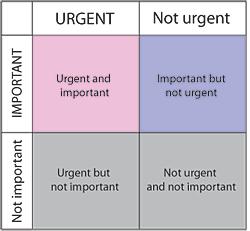 Urgent/Important